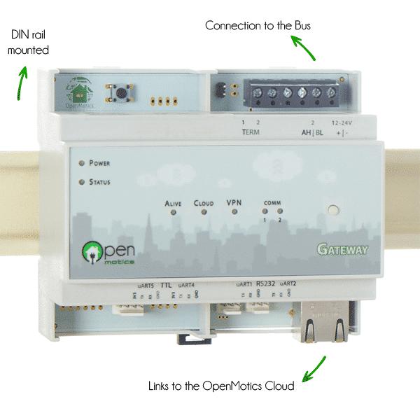 Gateway module overview