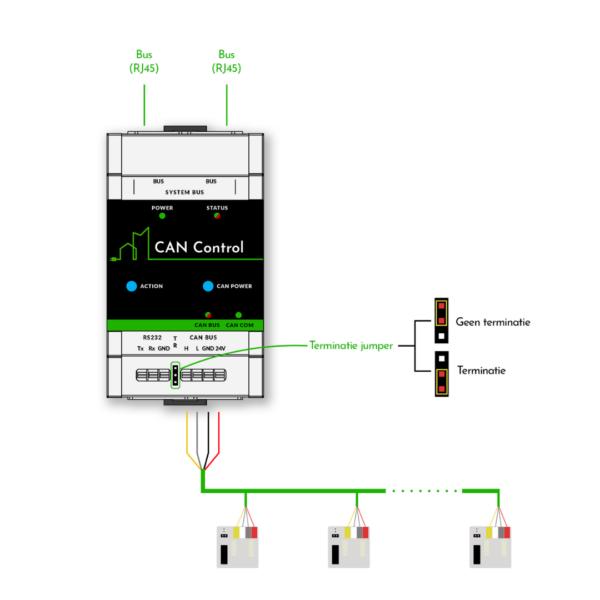 Aansluitschema CAN Control module